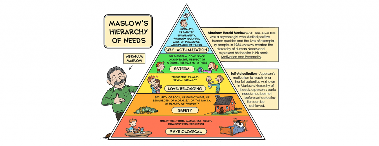 an analysis of the hierarchy of needs by abraham maslow in psychology Abraham maslow was an american motivation psychologist who developed the hierarchy of needs that comprised of five hierarchy levels employees in an organization are termed to possess complex human requirements and according to maslow individuals are motivated by needs that are unsatisfied.